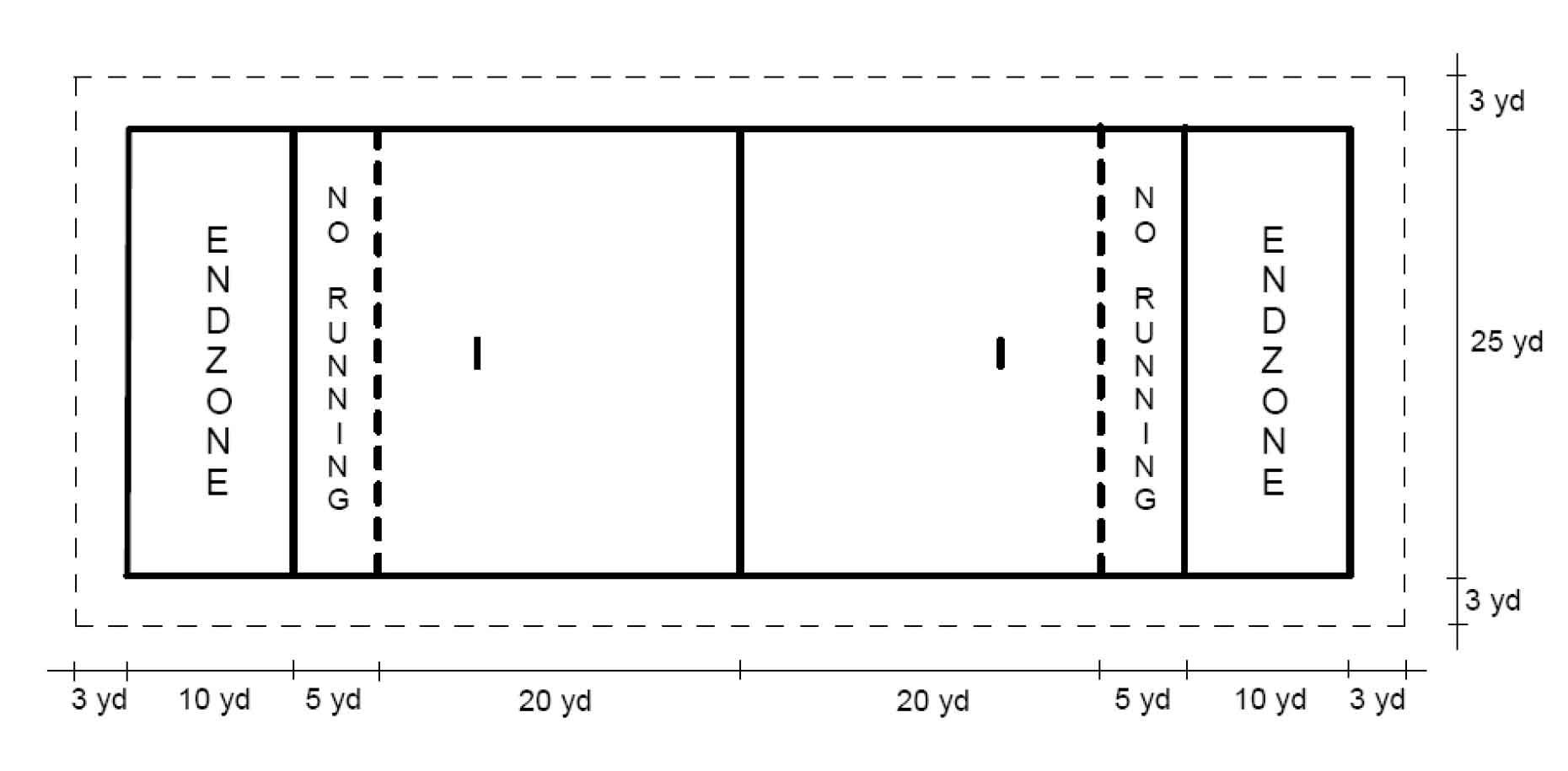 field markings    standard field  flag football diagram